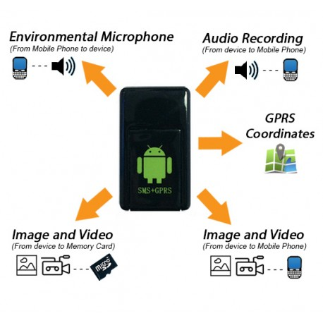 Cimice Spia con Slot Sim - SMS/GPRS - Registrazione Audio / Video